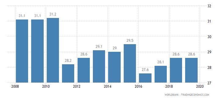 jordan total tax rate percent of profit wb data