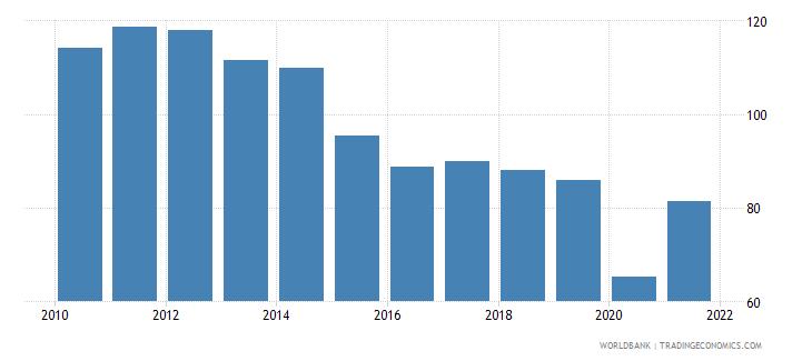 jordan trade percent of gdp wb data