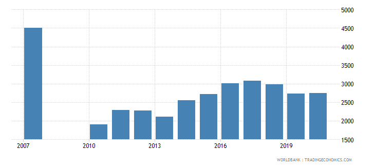 jordan trademark applications resident by count wb data