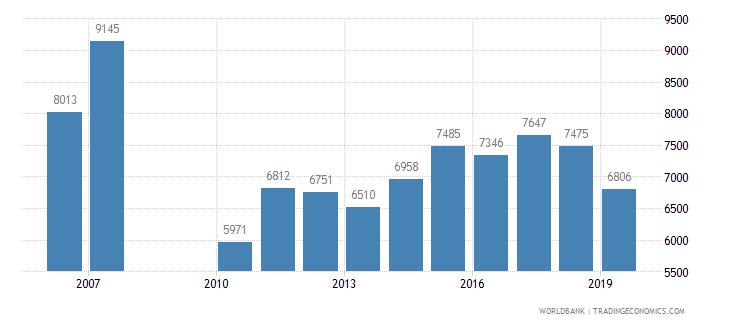 jordan trademark applications total wb data