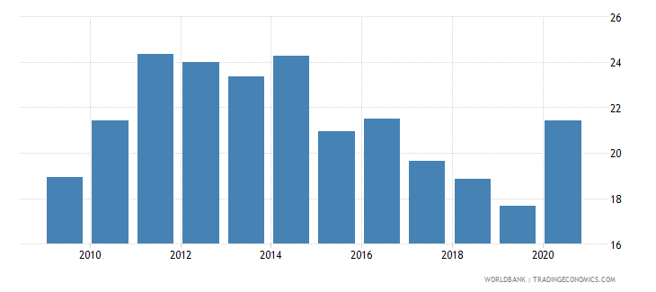 jordan transport services percent of commercial service exports wb data