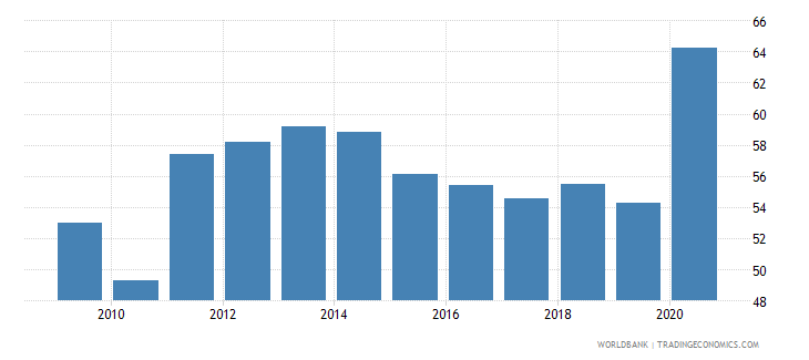 jordan transport services percent of commercial service imports wb data