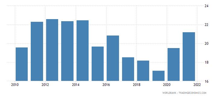 jordan transport services percent of service exports bop wb data