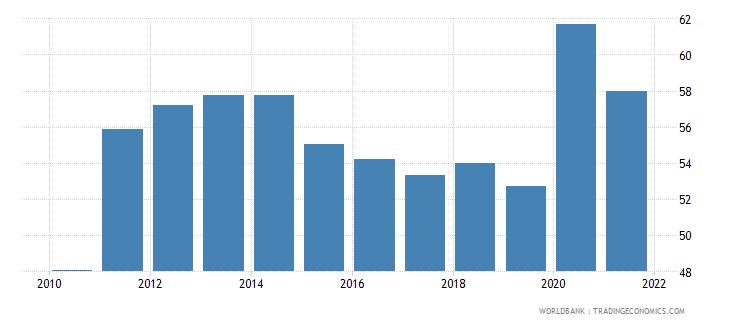 jordan transport services percent of service imports bop wb data