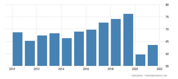jordan travel services percent of commercial service exports wb data
