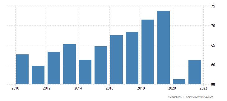 jordan travel services percent of service exports bop wb data