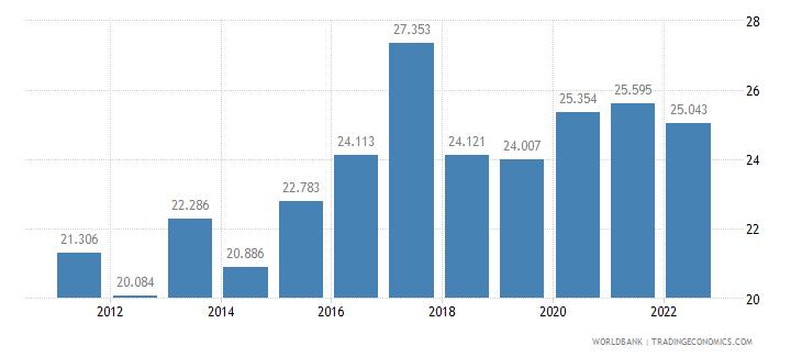 jordan unemployment female percent of female labor force wb data