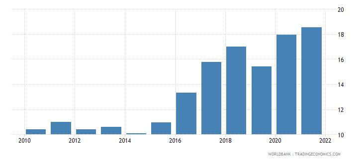 jordan unemployment male percent of male labor force national estimate wb data