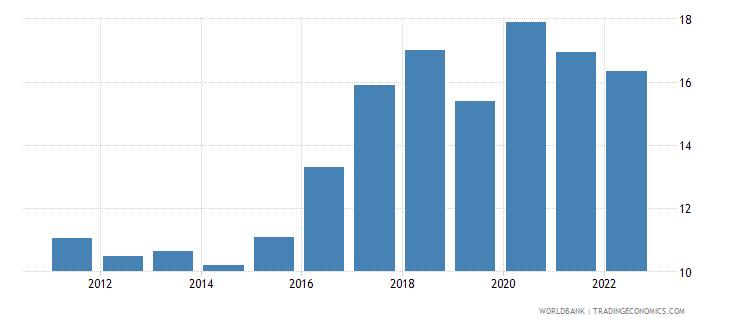 jordan unemployment male percent of male labor force wb data