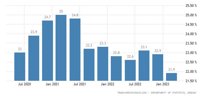Jordan Unemployment Rate