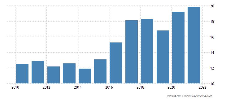 jordan unemployment total percent of total labor force national estimate wb data