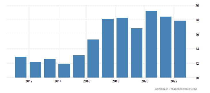 jordan unemployment total percent of total labor force wb data