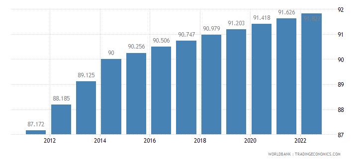 jordan urban population percent of total wb data