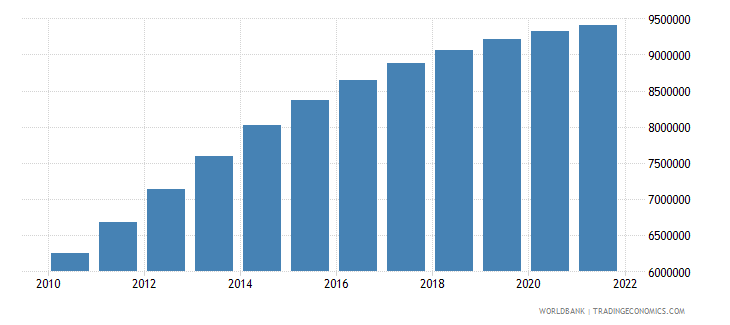 jordan urban population wb data