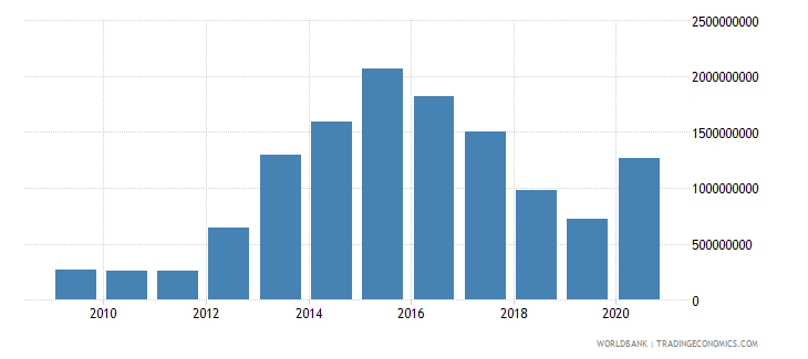 jordan use of imf credit dod us dollar wb data
