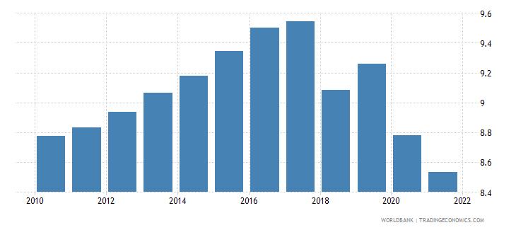 jordan vulnerable employment total percent of total employment wb data