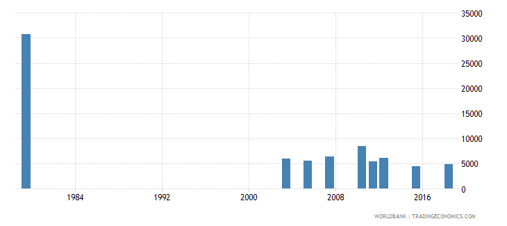 jordan youth illiterate population 15 24 years female number wb data