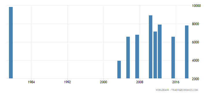 jordan youth illiterate population 15 24 years male number wb data