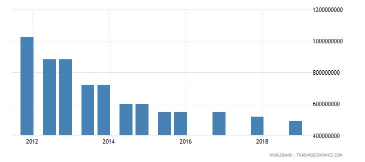 kazakhstan 03_official bilateral loans total wb data
