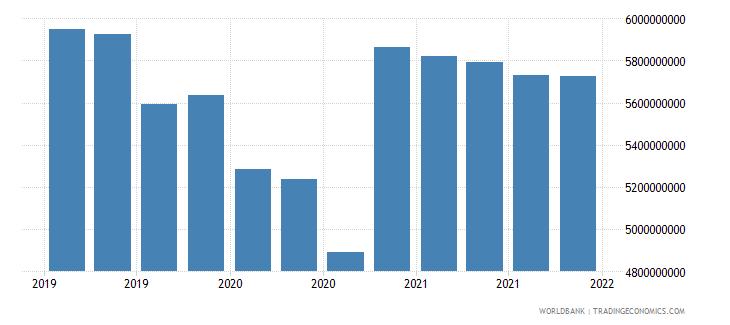 kazakhstan 06_multilateral loans total wb data