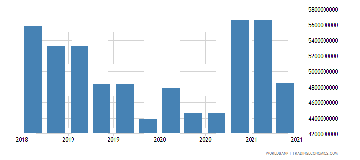 kazakhstan 09_insured export credit exposures berne union wb data