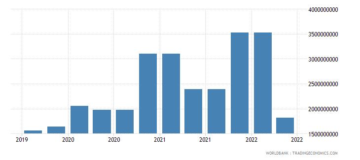 kazakhstan 10_insured export credit exposures short term bu wb data