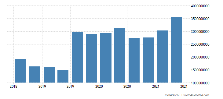 kazakhstan 12_liabilities to bis banks cons  short term wb data