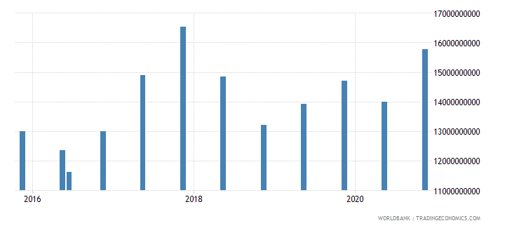 kazakhstan 14_debt securities held by nonresidents wb data