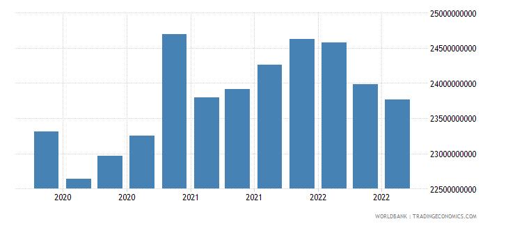 kazakhstan 17_international debt securities nonbanks wb data
