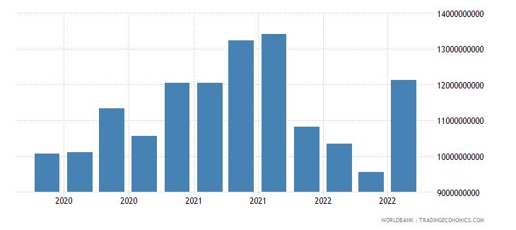 kazakhstan 24_international reserves excluding gold wb data