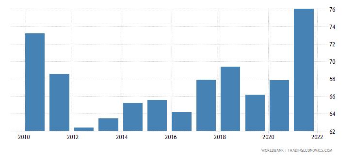 kazakhstan 5 bank asset concentration wb data