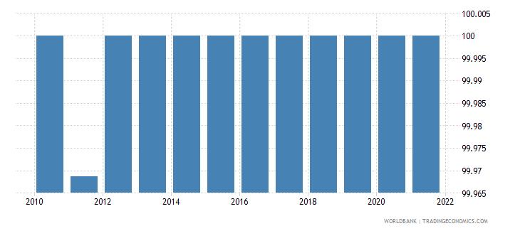 kazakhstan access to electricity urban percent of urban population wb data