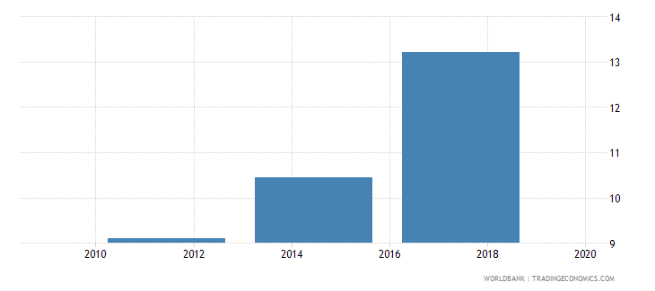 kazakhstan account used to receive government payments percent age 15 wb data
