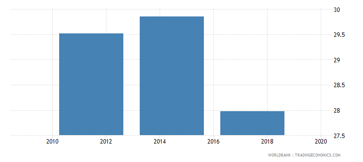 kazakhstan account used to receive wages percent age 15 wb data
