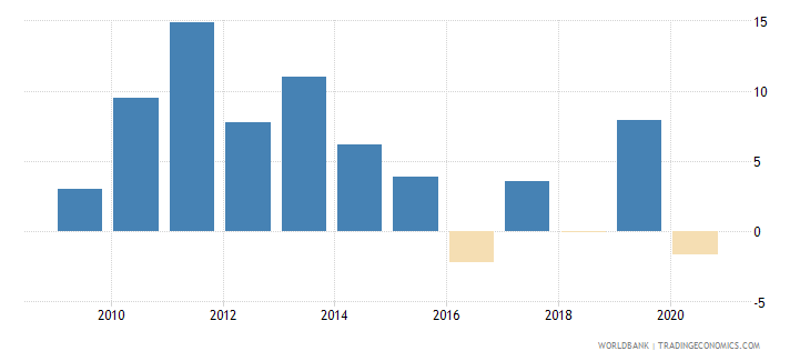 kazakhstan adjusted net national income annual percent growth wb data