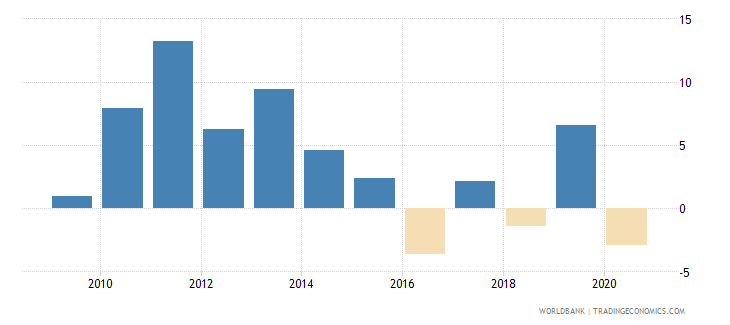 kazakhstan adjusted net national income per capita annual percent growth wb data