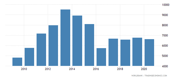 kazakhstan adjusted net national income per capita current us$ wb data