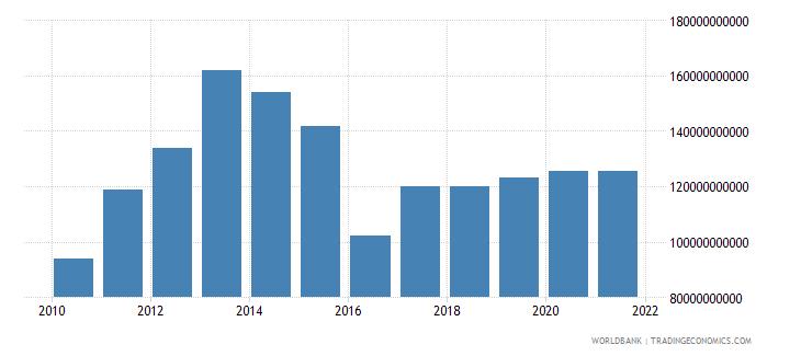 kazakhstan adjusted net national income us dollar wb data