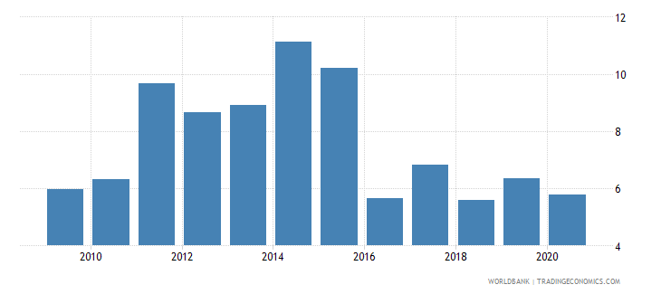 kazakhstan adjusted net savings excluding particulate emission damage percent of gni wb data
