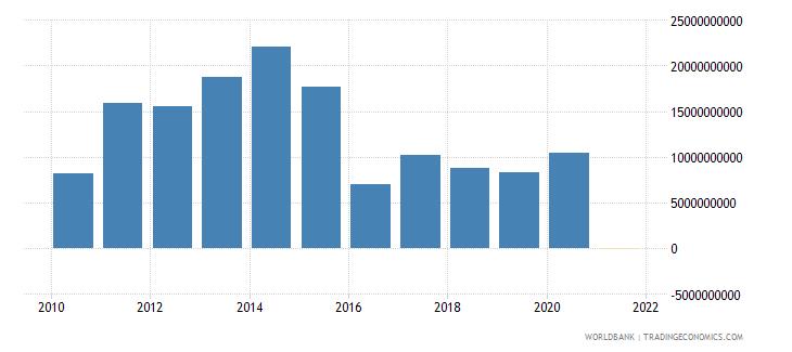 kazakhstan adjusted net savings excluding particulate emission damage us dollar wb data