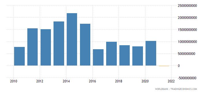 kazakhstan adjusted net savings including particulate emission damage us dollar wb data
