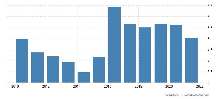 kazakhstan adjusted savings carbon dioxide damage percent of gni wb data
