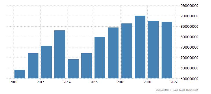 kazakhstan adjusted savings carbon dioxide damage us dollar wb data