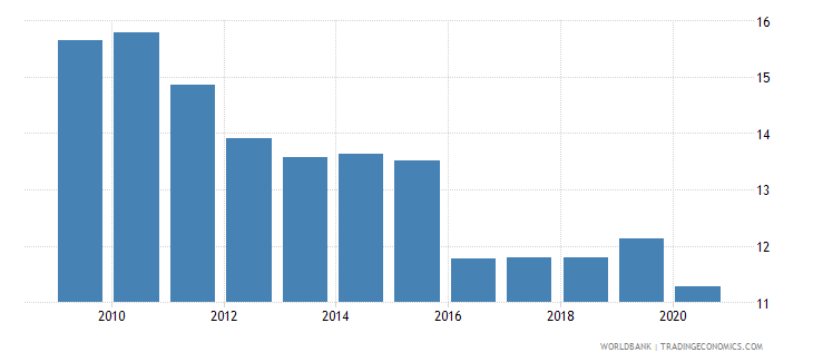 kazakhstan adjusted savings consumption of fixed capital percent of gni wb data