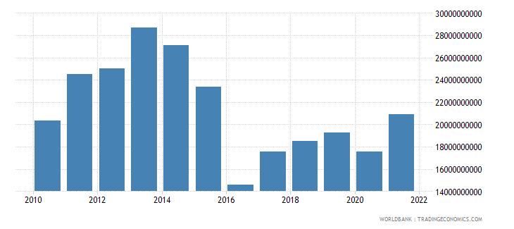 kazakhstan adjusted savings consumption of fixed capital us dollar wb data