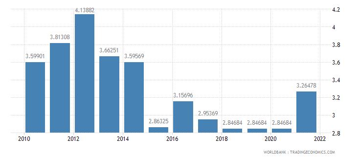 kazakhstan adjusted savings education expenditure percent of gni wb data