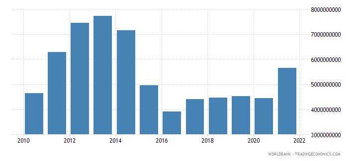 kazakhstan adjusted savings education expenditure us dollar wb data