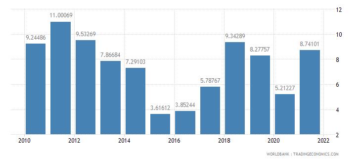 kazakhstan adjusted savings energy depletion percent of gni wb data