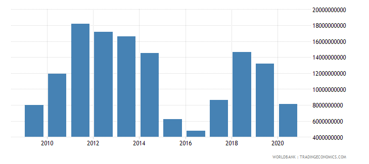 kazakhstan adjusted savings energy depletion us dollar wb data