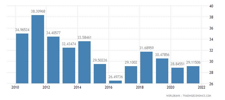 kazakhstan adjusted savings gross savings percent of gni wb data